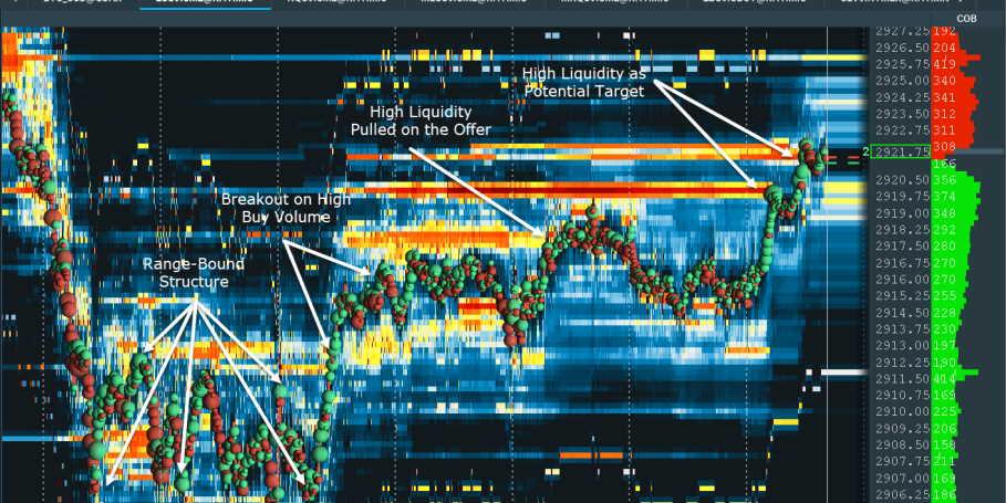monitoring price action